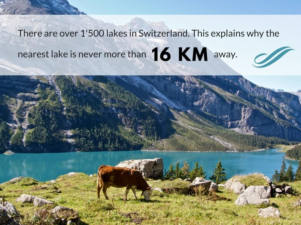 Switzerland has over 1500 lakes. This explains why the nearest lake is never more than 16 km away.